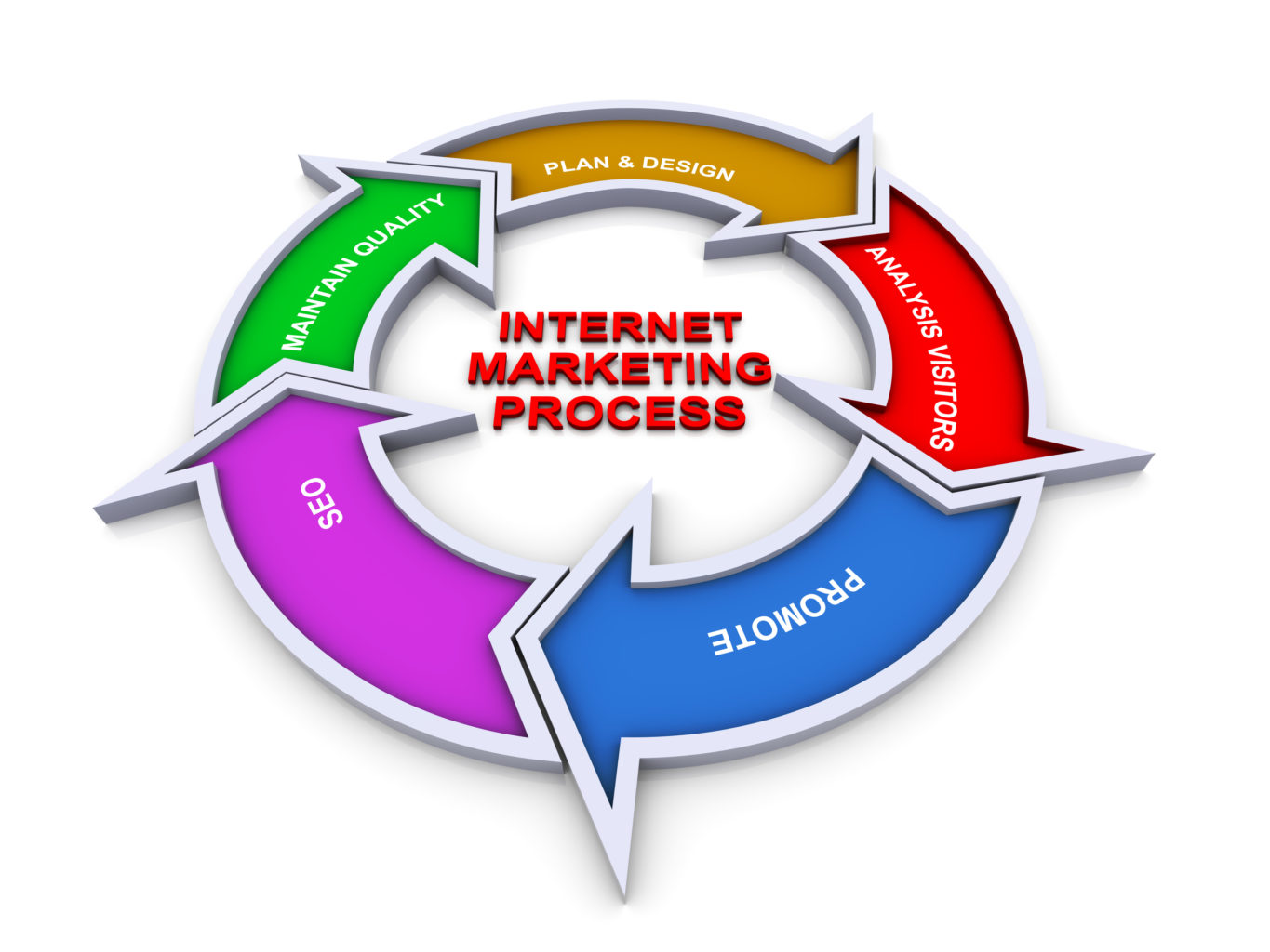 What is the best way to learn internet marketing? - Quora