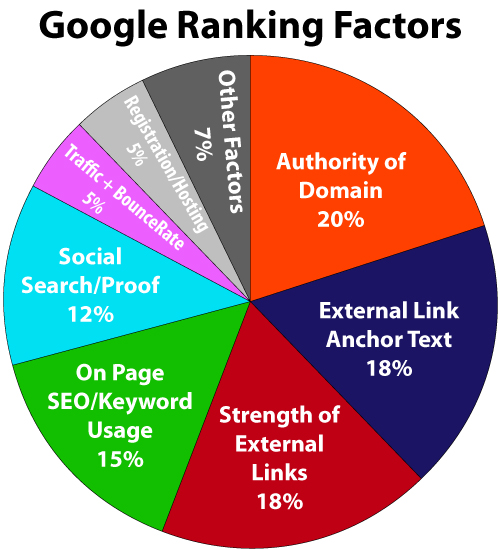 google--ranking-factors