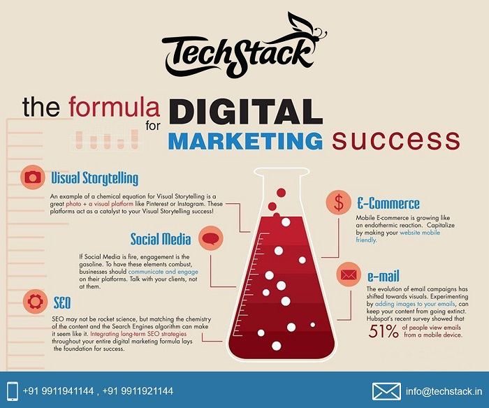 The formula for Digital Marketing Success